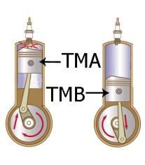 Titik Mati Atas (TMA) dan Titik Mati Bawah (TMB)